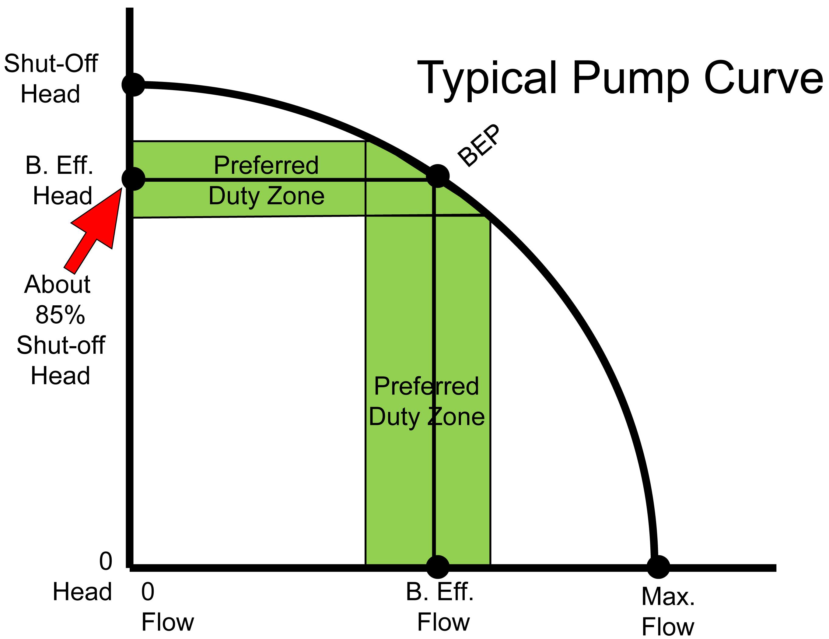 Typical Pump Curve